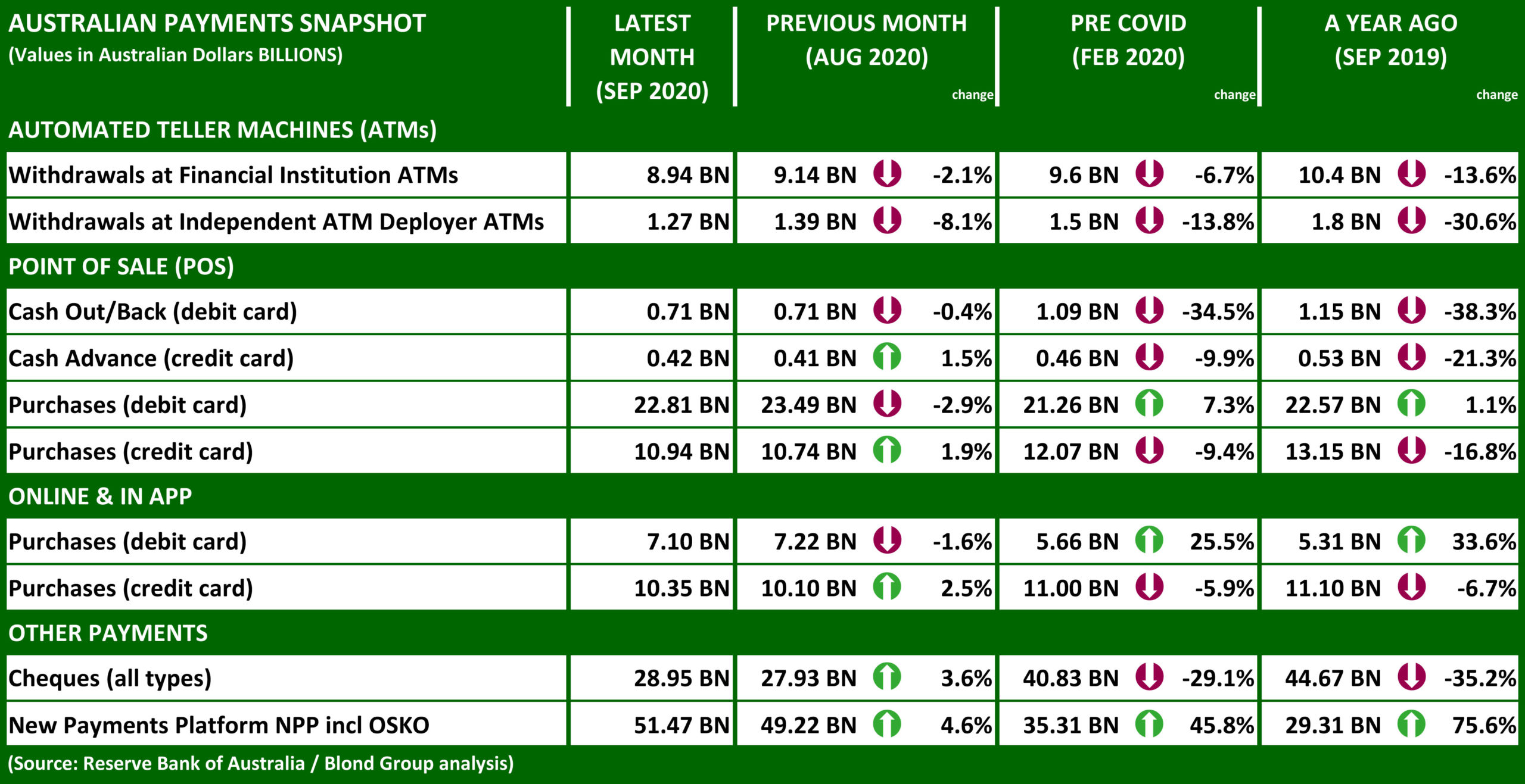 AUD sep20 Payments Snapshot